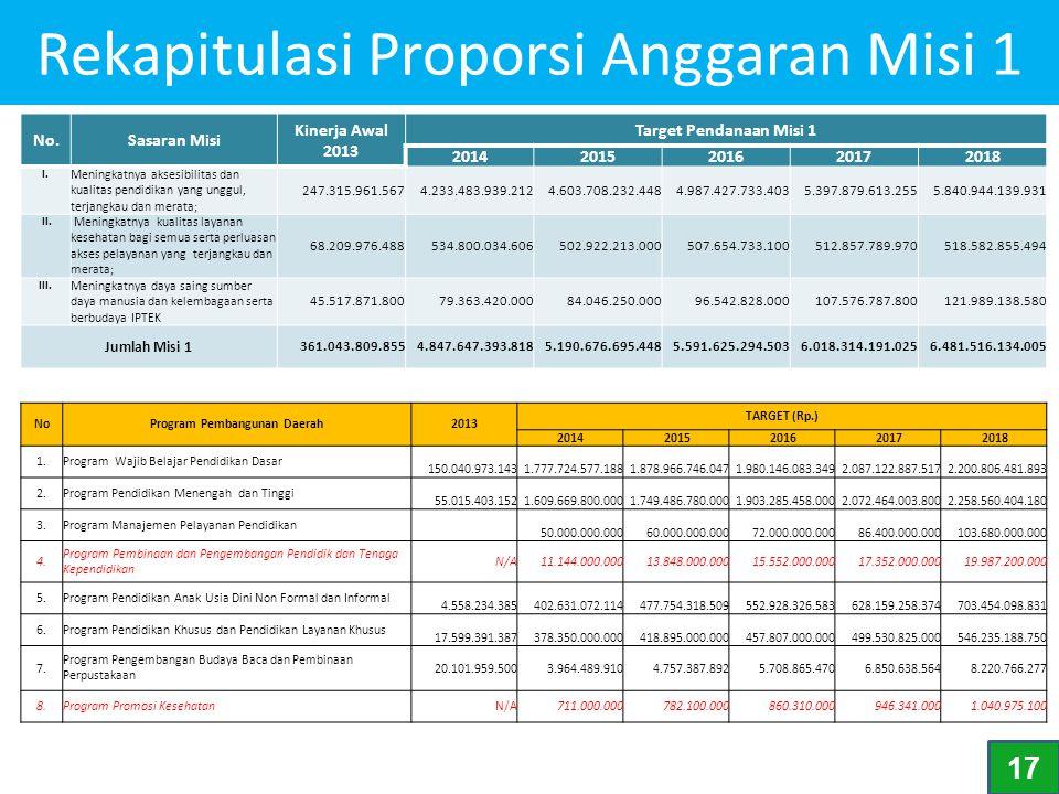 Rekapitulasi Proporsi Anggaran Misi 1