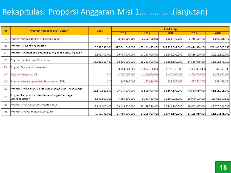 Rekapitulasi Proporsi Anggaran Misi 1...............(lanjutan)