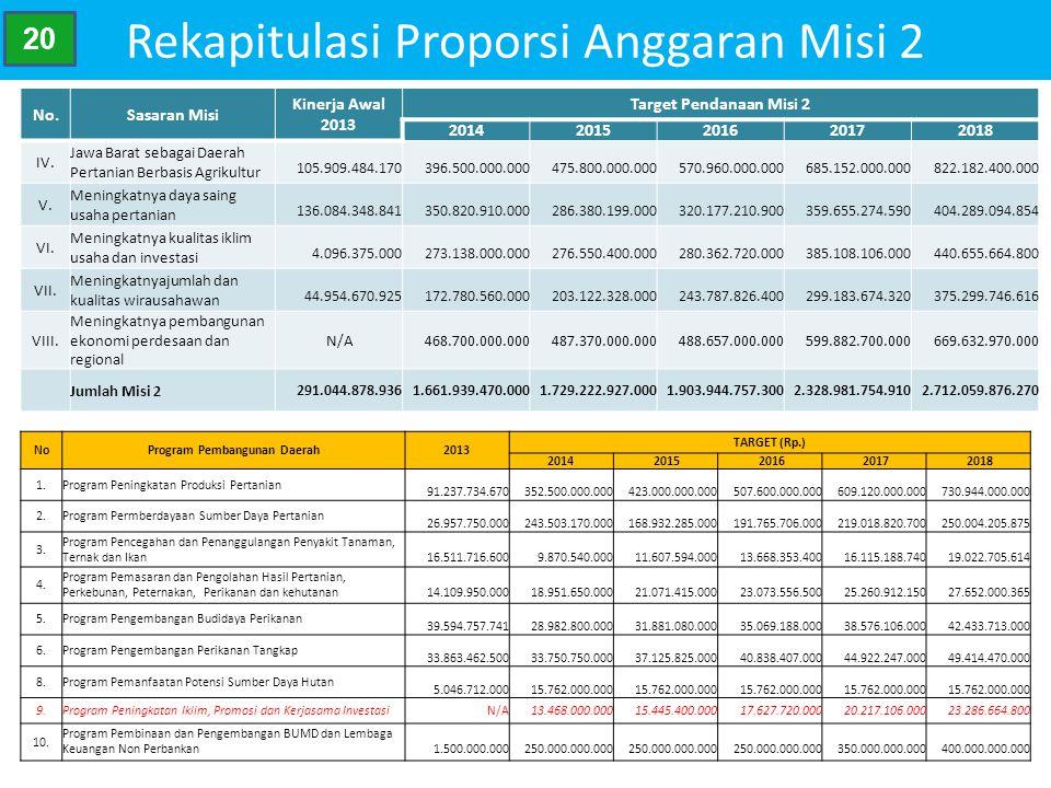 Rekapitulasi Proporsi Anggaran Misi 2