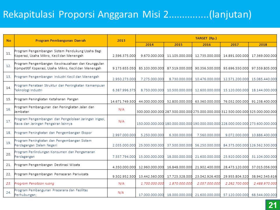 Rekapitulasi Proporsi Anggaran Misi 2...............(lanjutan)