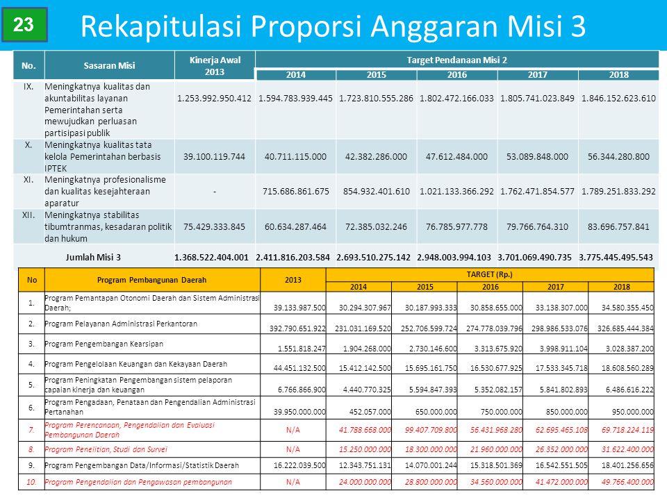 Rekapitulasi Proporsi Anggaran Misi 3