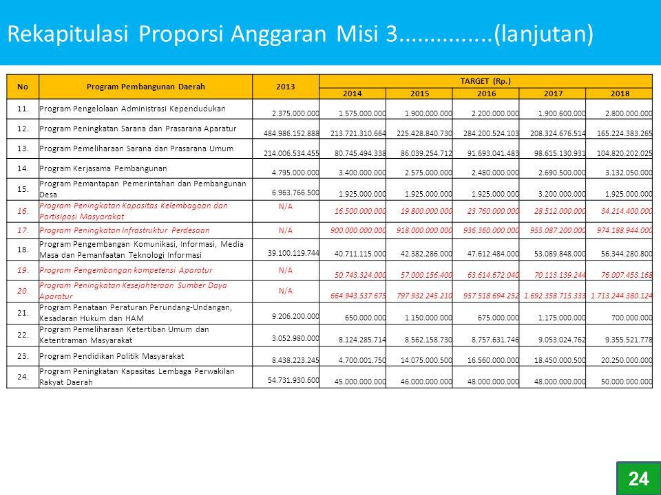 Rekapitulasi Proporsi Anggaran Misi 3...............(lanjutan)