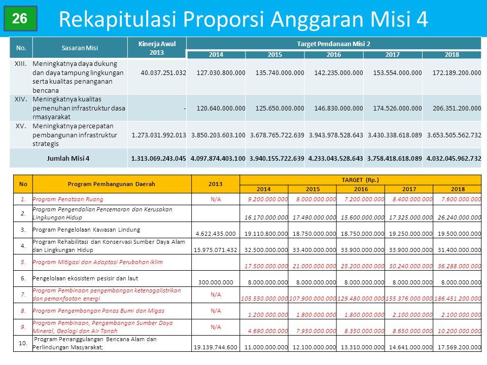 Rekapitulasi Proporsi Anggaran Misi 4