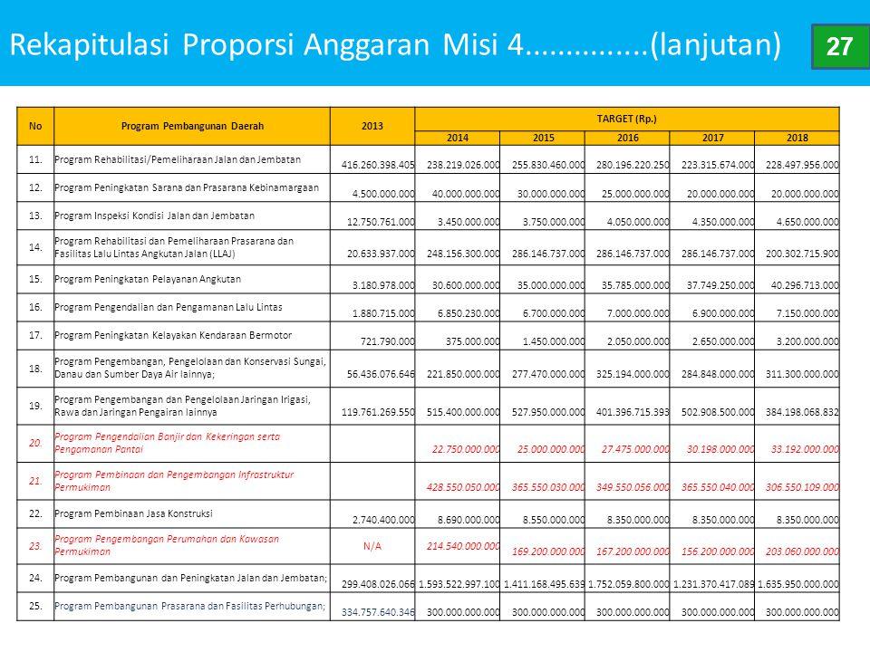 Rekapitulasi Proporsi Anggaran Misi 4...............(lanjutan)