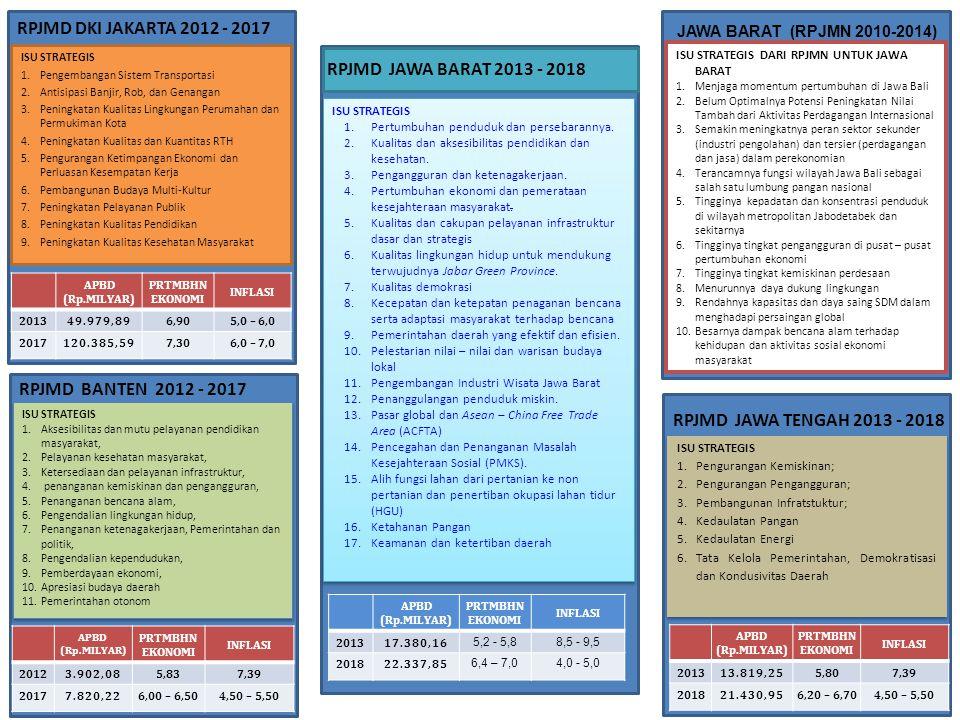 RPJMD DKI JAKARTA 2012 - 2017 RPJMD JAWA BARAT 2013 - 2018
