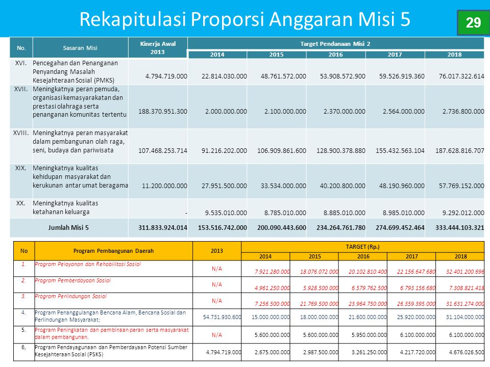 Rekapitulasi Proporsi Anggaran Misi 5