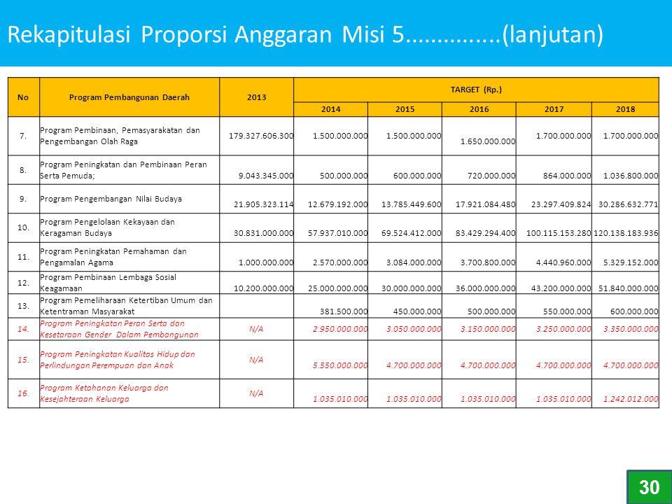 Rekapitulasi Proporsi Anggaran Misi 5...............(lanjutan)