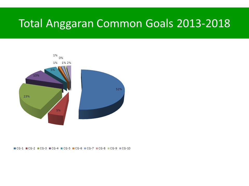 Total Anggaran Common Goals 2013-2018