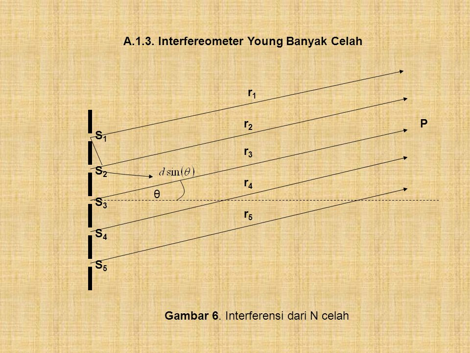 A.1.3. Interfereometer Young Banyak Celah