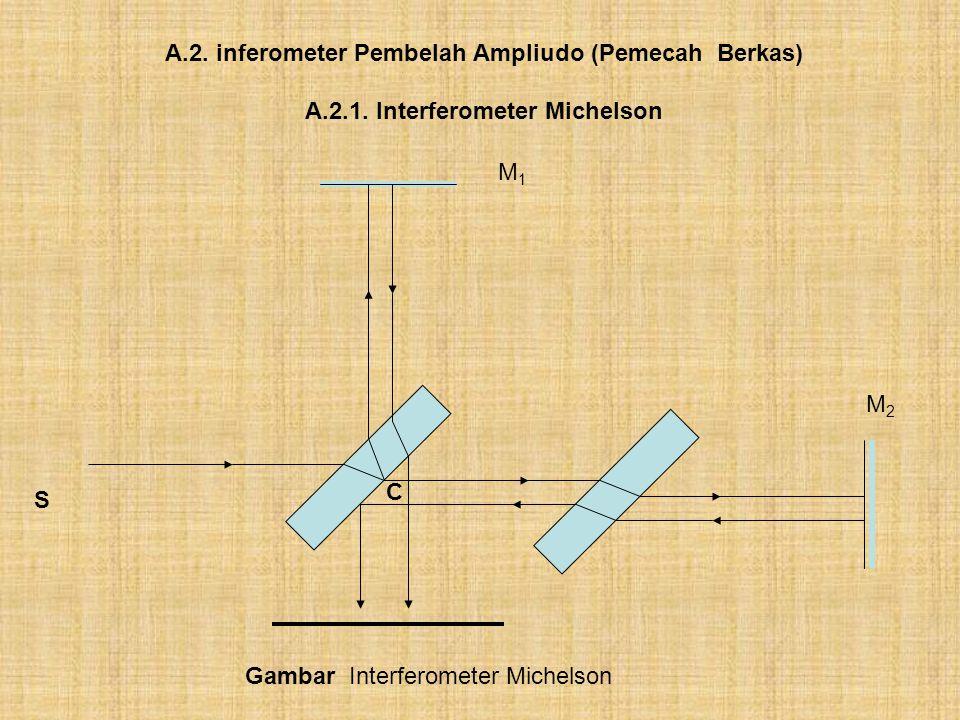 A.2. inferometer Pembelah Ampliudo (Pemecah Berkas)