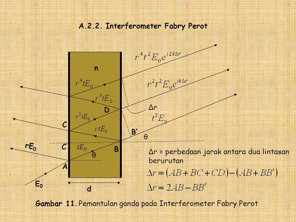 A.2.2. Interferometer Fabry Perot