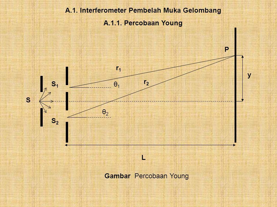 A.1. Interferometer Pembelah Muka Gelombang