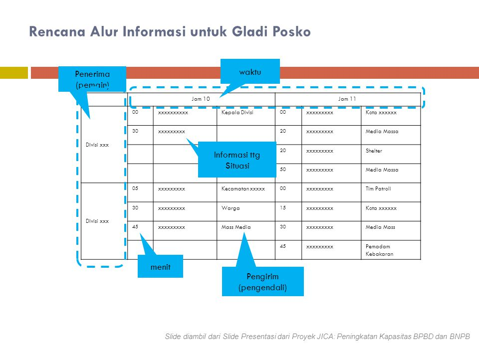 Rencana Alur Informasi untuk Gladi Posko