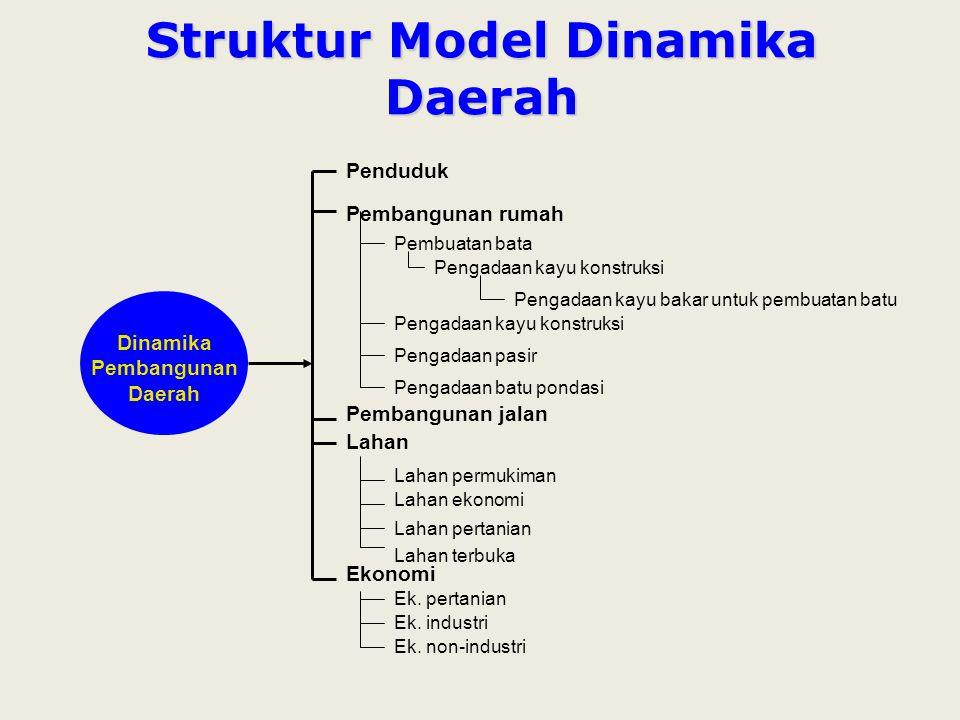 Struktur Model Dinamika Daerah