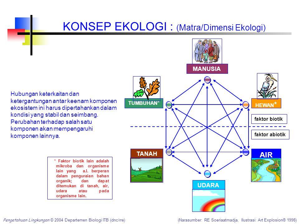 KONSEP EKOLOGI : (Matra/Dimensi Ekologi)