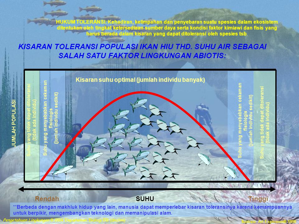 HUKUM TOLERANSI: Kehadiran, kelimpahan dan penyebaran suatu spesies dalam ekosistem ditentukan oleh tingkat ketersediaan sumber daya serta kondisi faktor kimiawi dan fisis yang harus berada dalam kisaran yang dapat ditoleransi oleh spesies tsb.
