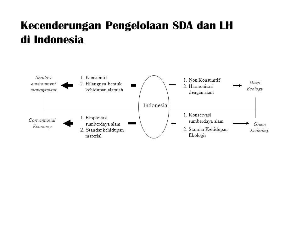 Kecenderungan Pengelolaan SDA dan LH di Indonesia