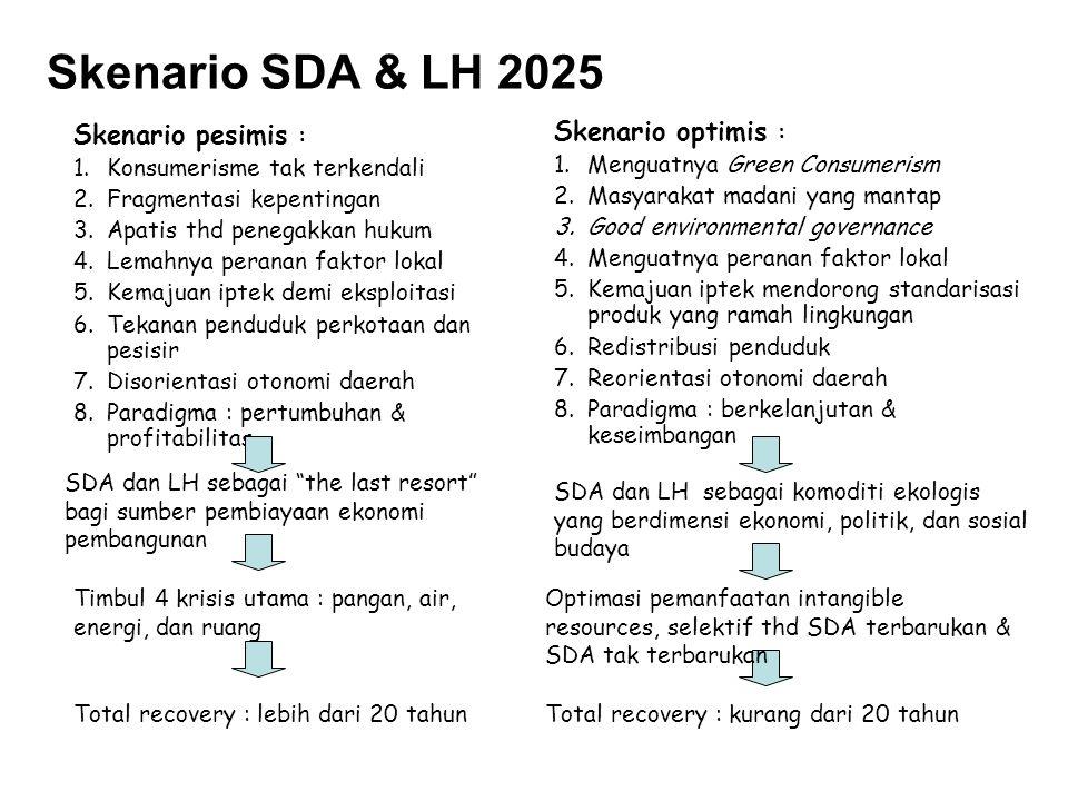 Skenario SDA & LH 2025 Skenario optimis : Skenario pesimis :