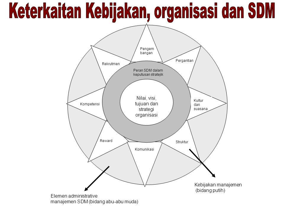 Keterkaitan Kebijakan, organisasi dan SDM