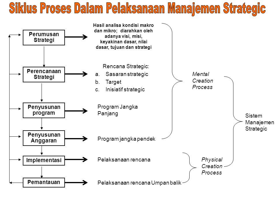Siklus Proses Dalam Pelaksanaan Manajemen Strategic