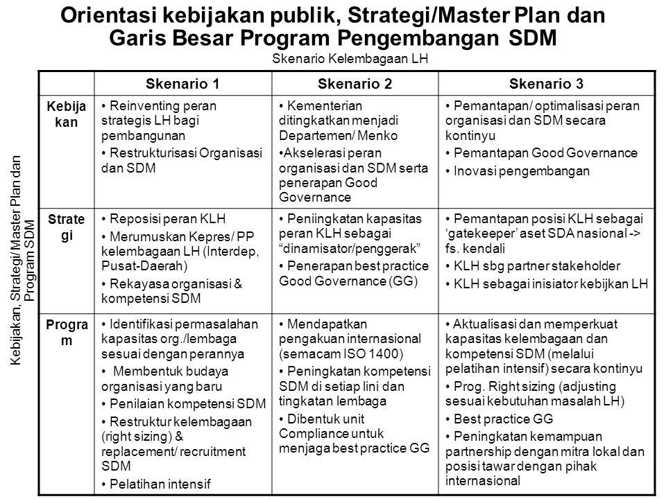 Orientasi kebijakan publik, Strategi/Master Plan dan Garis Besar Program Pengembangan SDM