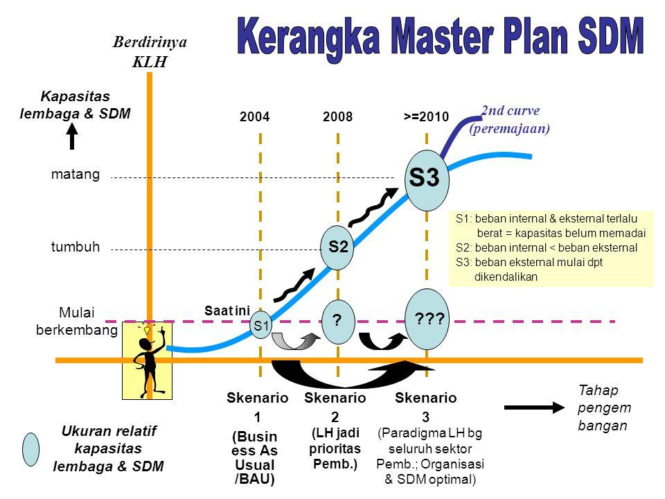 Kerangka Master Plan SDM