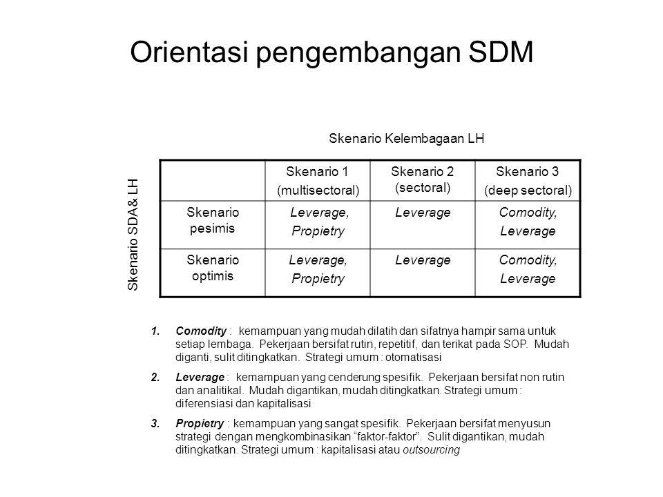 Orientasi pengembangan SDM
