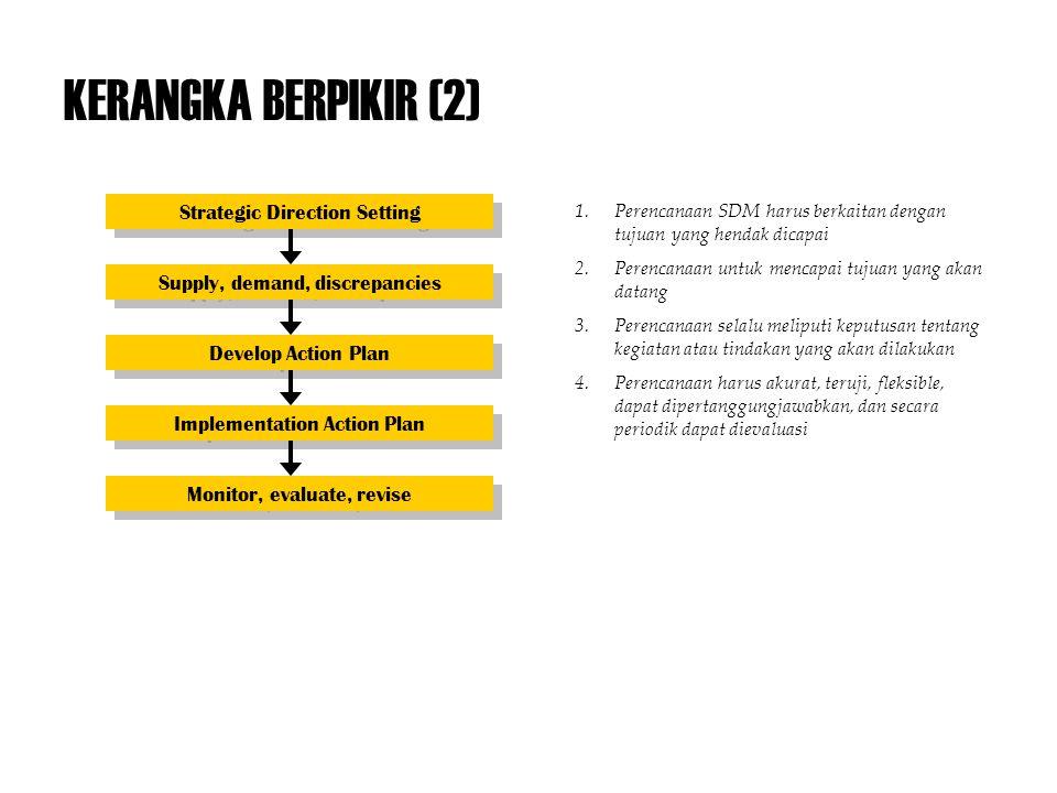 KERANGKA BERPIKIR (2) Strategic Direction Setting