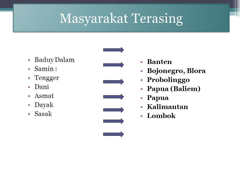 Masyarakat Terasing Baduy Dalam Banten Samin : Bojonegro, Blora