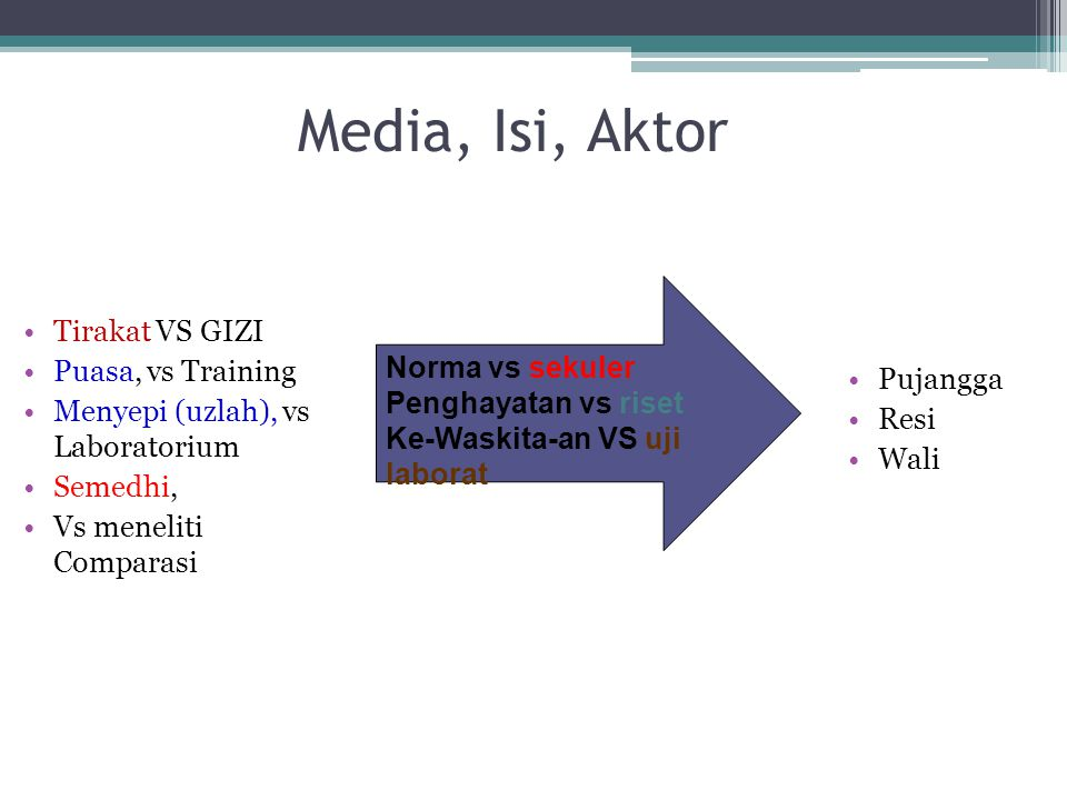 Media, Isi, Aktor Tirakat VS GIZI Puasa, vs Training Norma vs sekuler