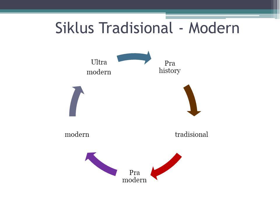 Siklus Tradisional - Modern
