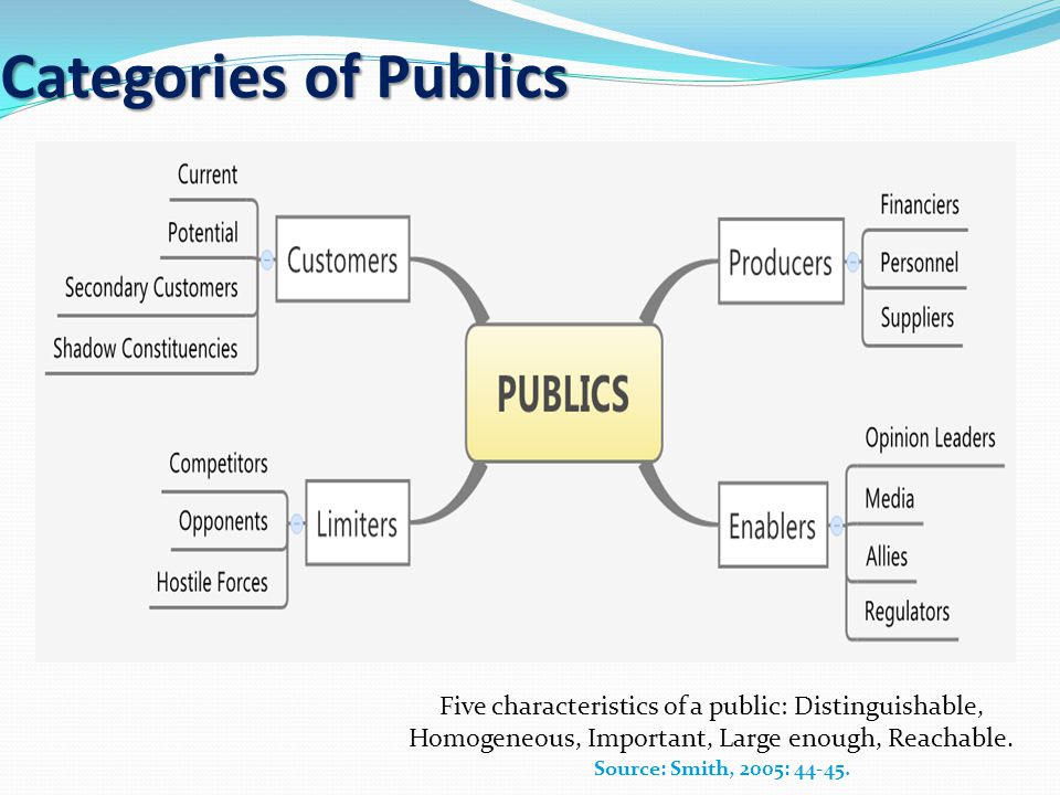 Categories of Publics Five characteristics of a public: Distinguishable, Homogeneous, Important, Large enough, Reachable.