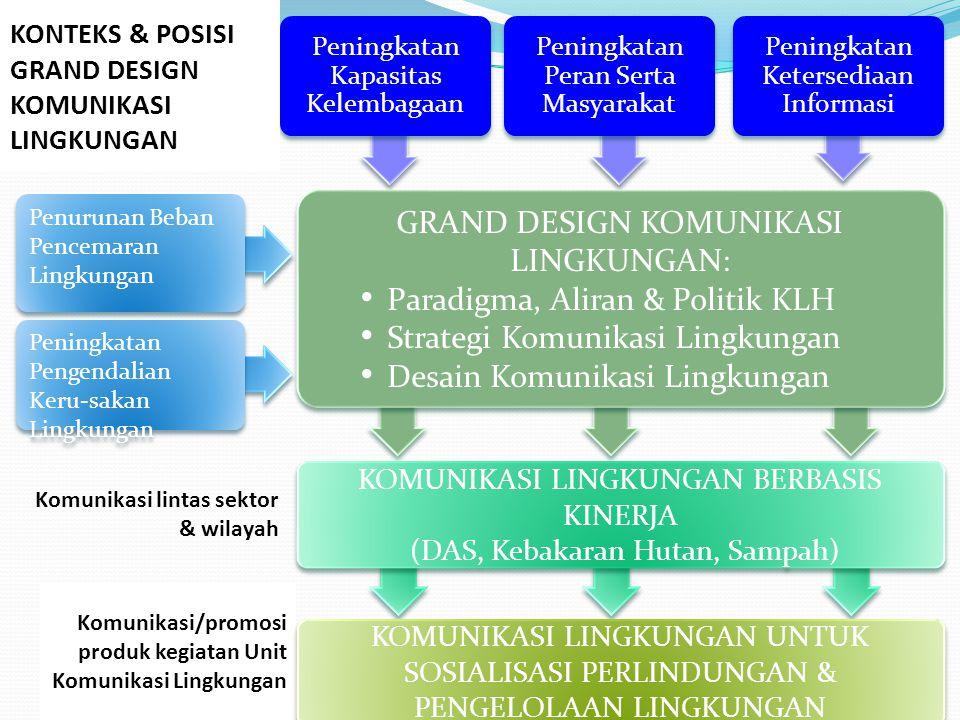GRAND DESIGN KOMUNIKASI LINGKUNGAN: Paradigma, Aliran & Politik KLH
