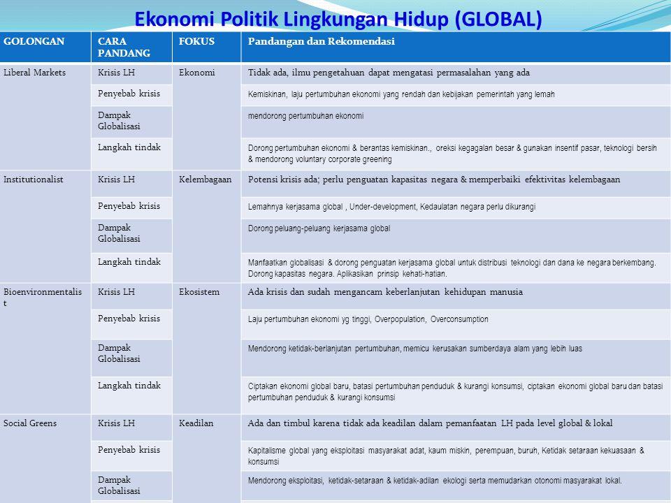 Ekonomi Politik Lingkungan Hidup (GLOBAL)
