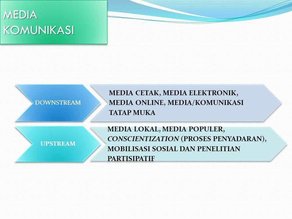 MEDIA KOMUNIKASI. DOWNSTREAM. MEDIA CETAK, MEDIA ELEKTRONIK, MEDIA ONLINE, MEDIA/KOMUNIKASI TATAP MUKA.