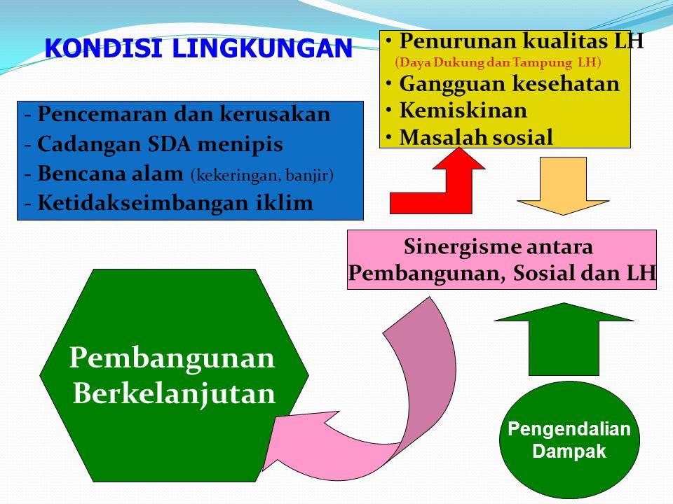 Pembangunan, Sosial dan LH