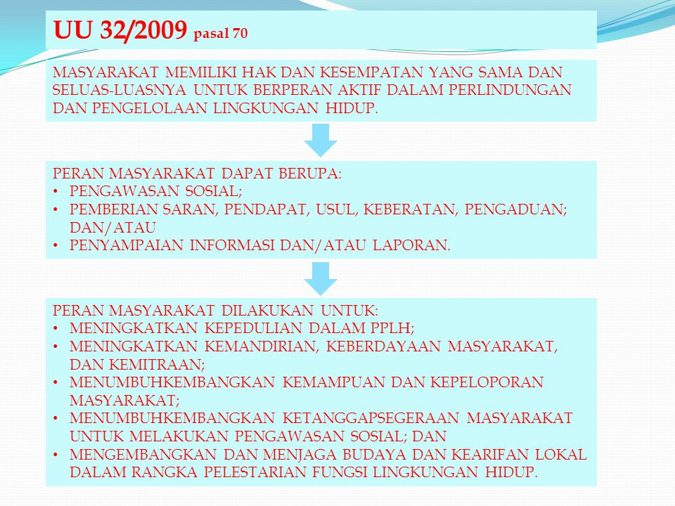 UU 32/2009 pasal 70