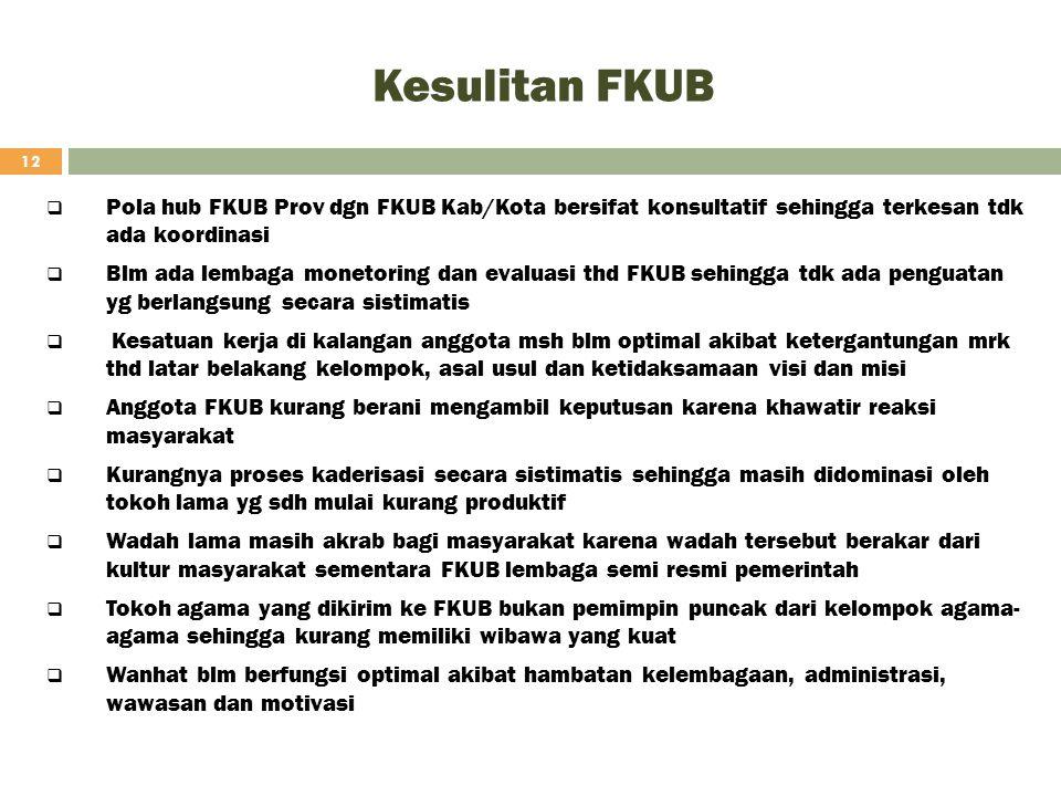 Kesulitan FKUB Pola hub FKUB Prov dgn FKUB Kab/Kota bersifat konsultatif sehingga terkesan tdk ada koordinasi.