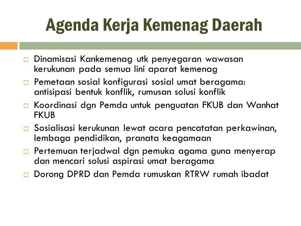 Agenda Kerja Kemenag Daerah