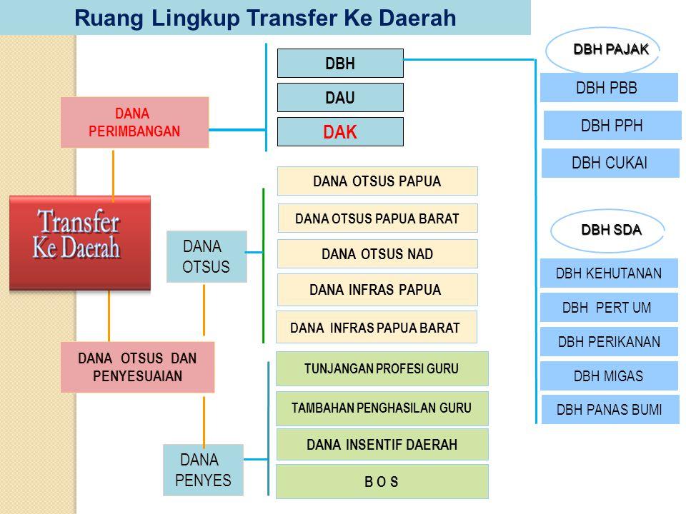 Transfer Ke Daerah Ruang Lingkup Transfer Ke Daerah DAK DBH DBH PBB