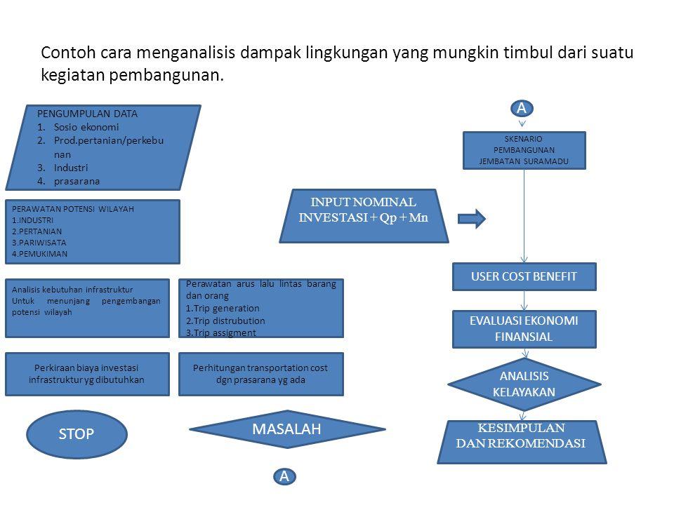 Contoh cara menganalisis dampak lingkungan yang mungkin timbul dari suatu kegiatan pembangunan.