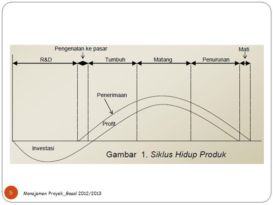 Manajemen Proyek_Gasal 2012/2013