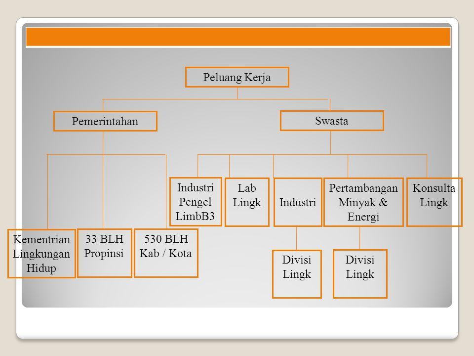 Pertambangan Minyak & Energi