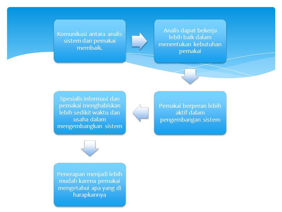 Komunikasi antara analis sistem dan pemakai membaik.