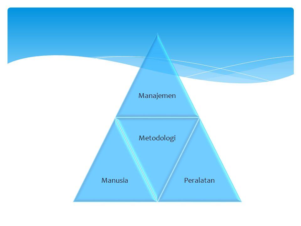 Manajemen Manusia Metodologi Peralatan