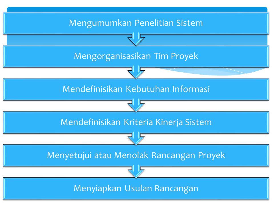 Menyiapkan Usulan Rancangan Menyetujui atau Menolak Rancangan Proyek