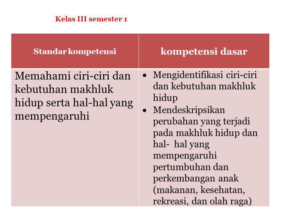 Kelas III semester 1 Standar kompetensi. kompetensi dasar. Memahami ciri-ciri dan kebutuhan makhluk hidup serta hal-hal yang mempengaruhi.