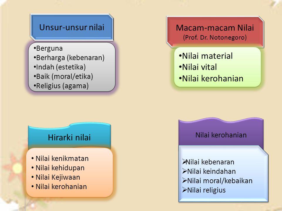Macam-macam Nilai (Prof. Dr. Notonegoro)
