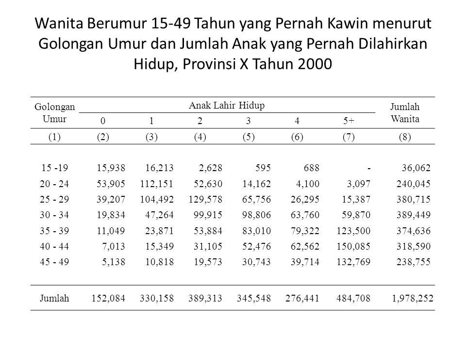 Wanita Berumur 15-49 Tahun yang Pernah Kawin menurut Golongan Umur dan Jumlah Anak yang Pernah Dilahirkan Hidup, Provinsi X Tahun 2000