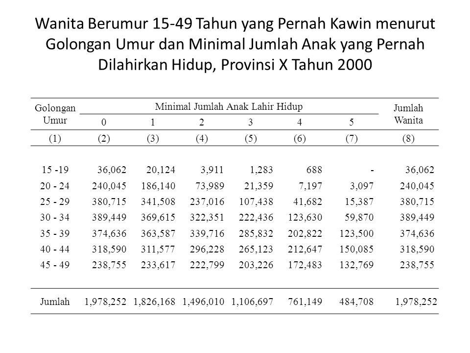 Minimal Jumlah Anak Lahir Hidup